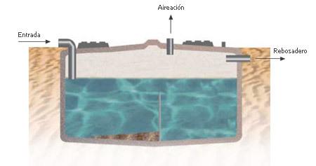 Dep sito de recogida aguas pluviales aqua - Recogida aguas pluviales ...